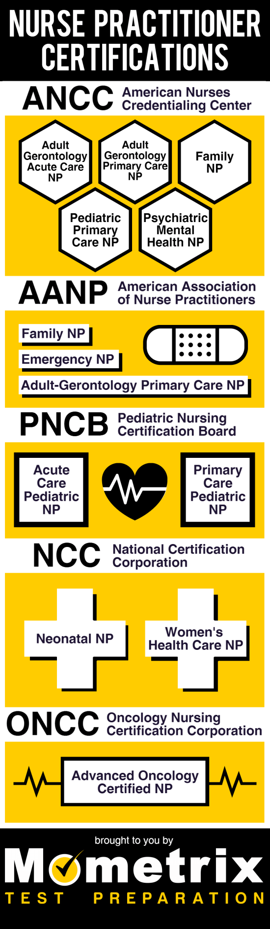 Infographic of different nursing certifications Mometrix can help you prepare for