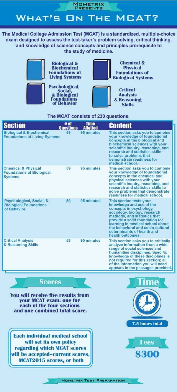 Infographic Mometrix Presents, What's on the MCAT?
