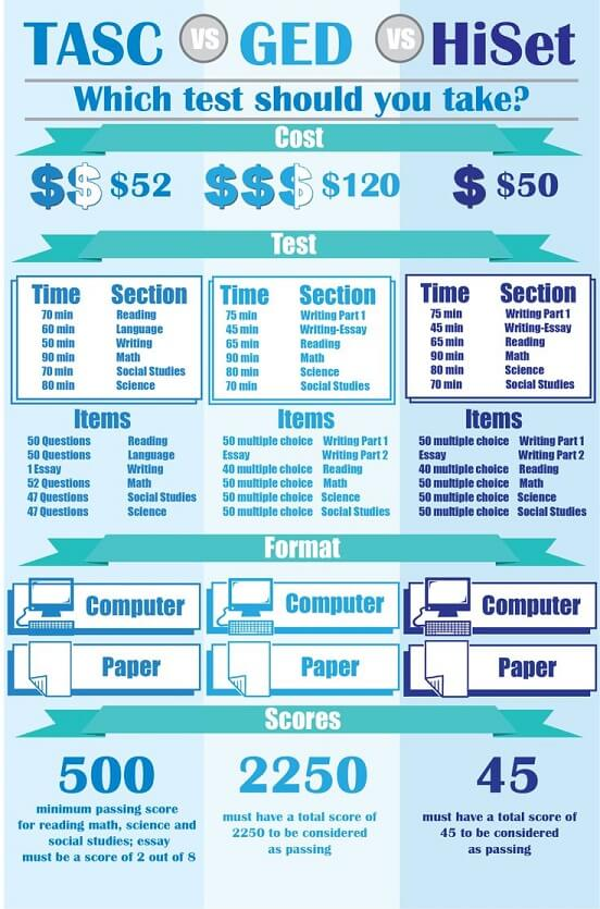 Infographic TASC vs. GED vs. HiSet. Which one should you take?