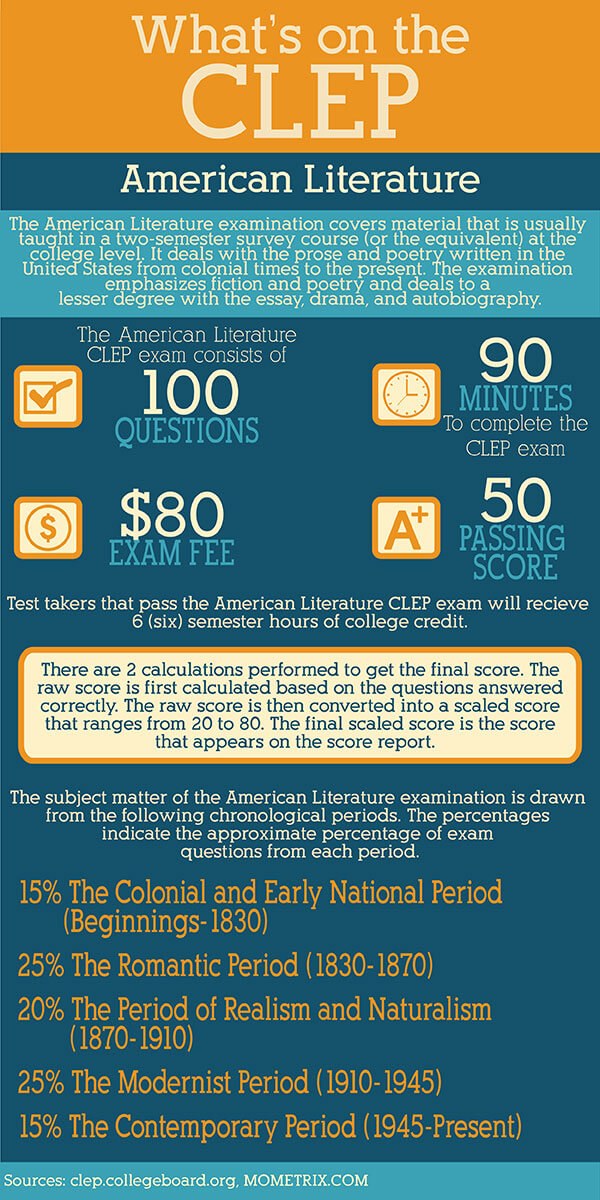 Infographic explaining what is on the American Literature CLEP test