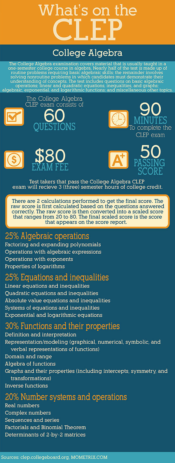 Infographic: What's on the CLEP College Algebra