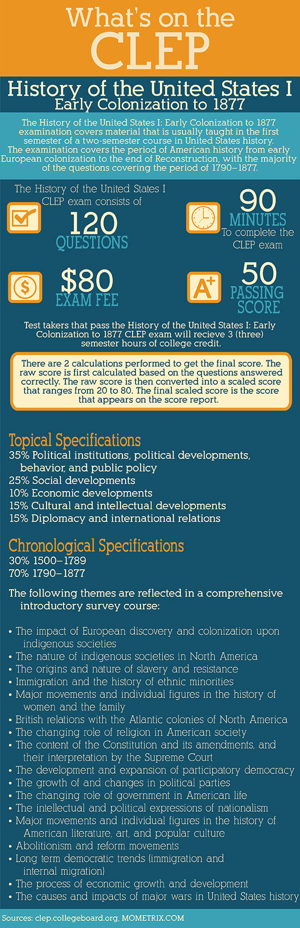 Infographic explaining History of the United States 1 CLEP test