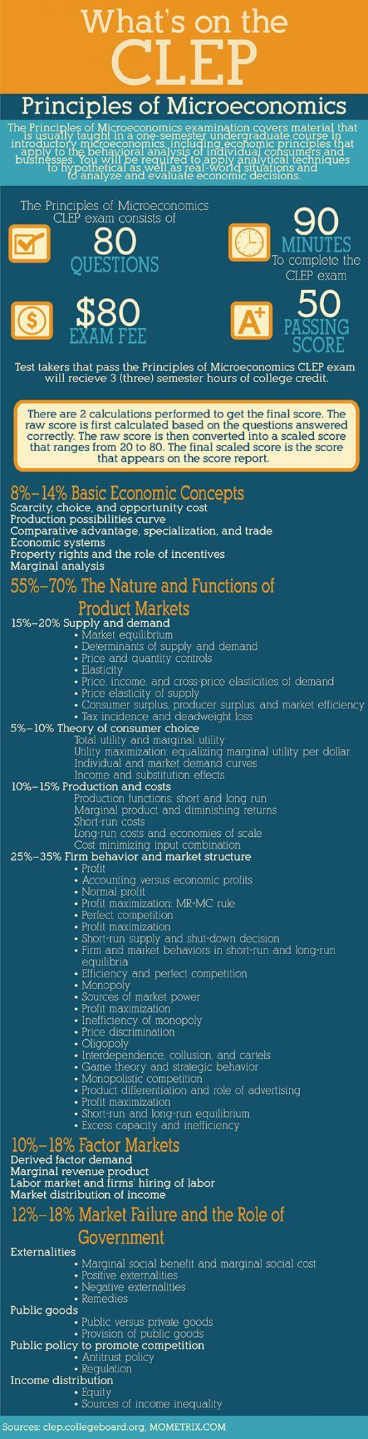 Infographic explaining principles of microeconomics CLEP test