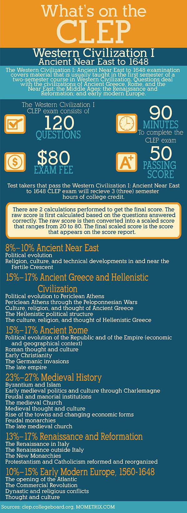 Infographic explaining western civilization I CLEP exam
