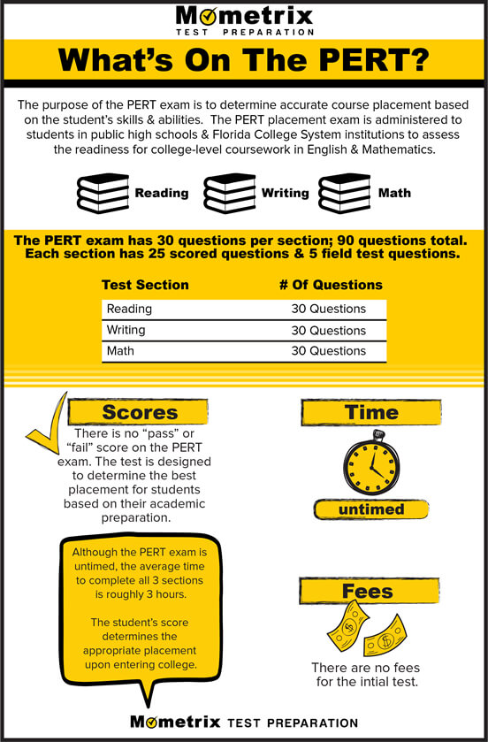 Infographic: Mometrix Test Preparation, What's on the PERT?