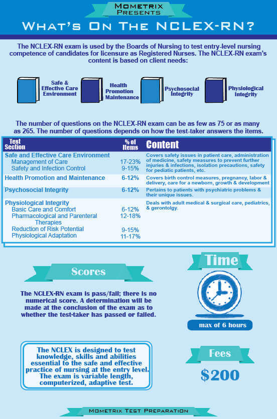 Infographic, Mometrix Presents, What's on the NCLEX-RN?