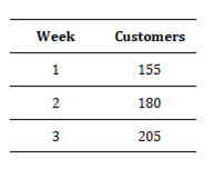 Table showing customers per week