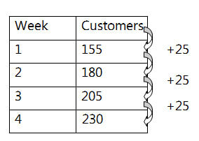 Table showing number of customers each week