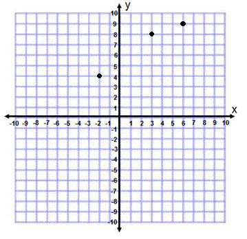 Quadrant graph with 3 points