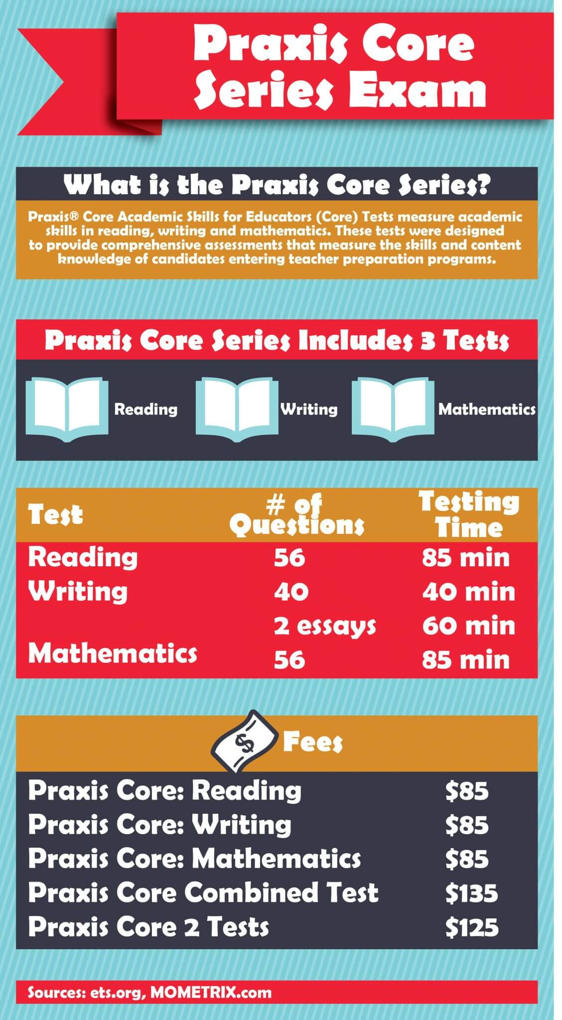 Praxis Core Series Exam, What is the Praxis Core Series? Infographic