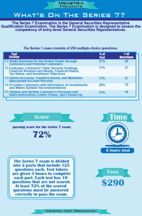 Infographic, Mometrix Presents, What's on the Series 7?