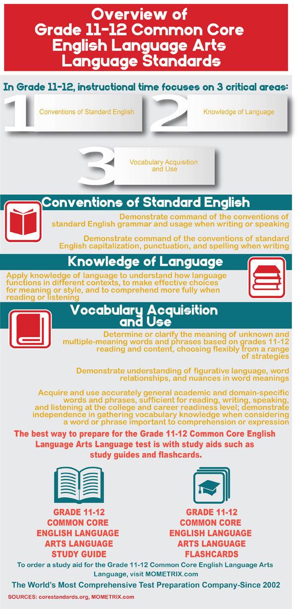 Infographic explaining common core standards for grades 11-12 English Language arts