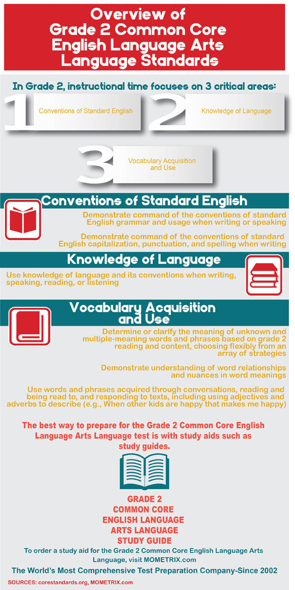 Infographic showing common core standards for grade 2 English language arts