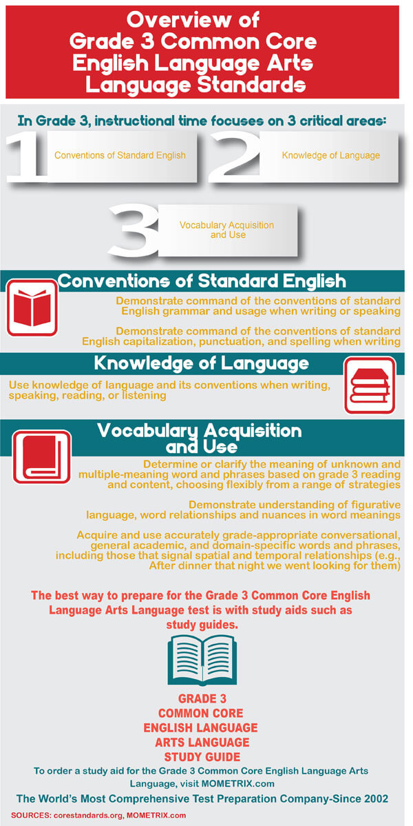 Infographic showing common core standards for grade 3 English language arts