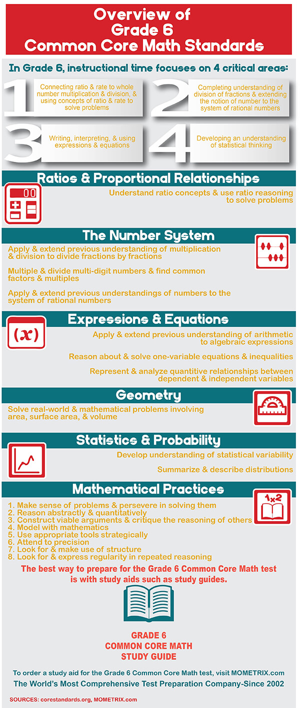 Infographic explaining common core standards for grade 6 math