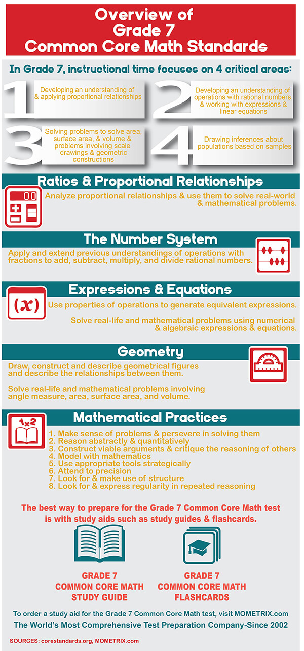 Infographic explaining common core standards for grade 7 math