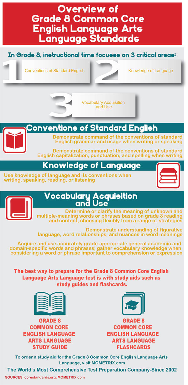 Common Core Grade 8 English Language Arts Practice Test