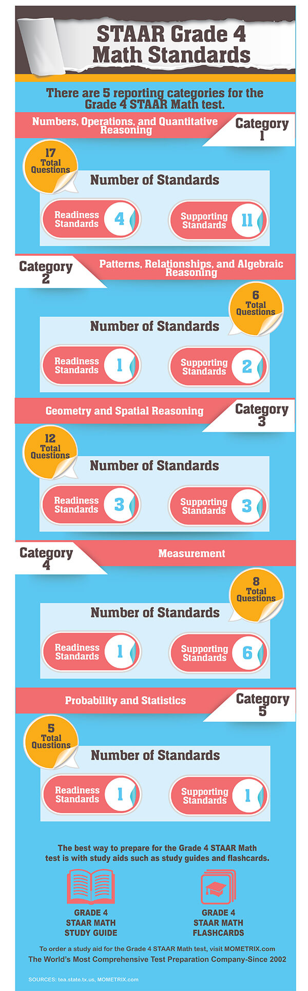 STAAR Grade 4 Math Standards. There are 5 reporting categories for the Grade 4 STAAR Math test; Numbers, Operation, and Quantitative Reasoning-17 questions; Patterns, Relationships, and Algebraic Reasoning-6 questions; Geometric and Spatial Reasoning-12 questions; Measurement-8 questions; Probability and Statistics- 5 questions.