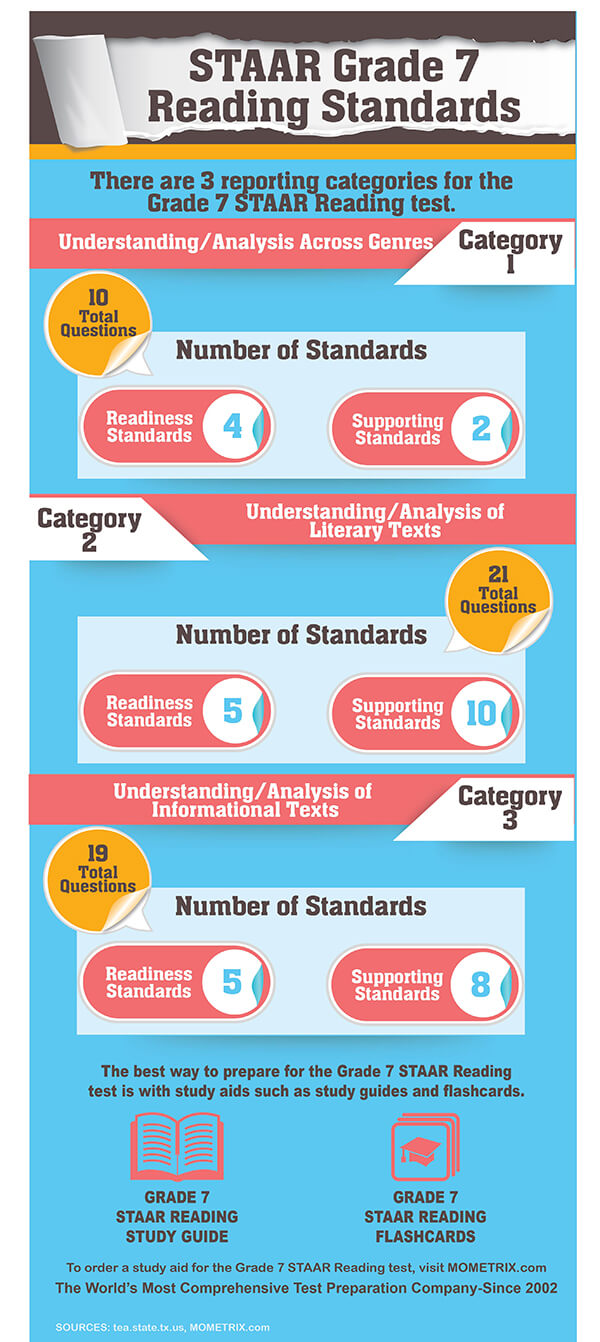 STAAR Grade 7 Reading Standards. There are 3 reporting categories for the Grade 7 STAAR Reading Test; Understanding/Analysis Across Genres-10 questions; Understanding/Analysis of Literary Texts-21 questions; Understanding/Analysis of Informational Texts-19 questions