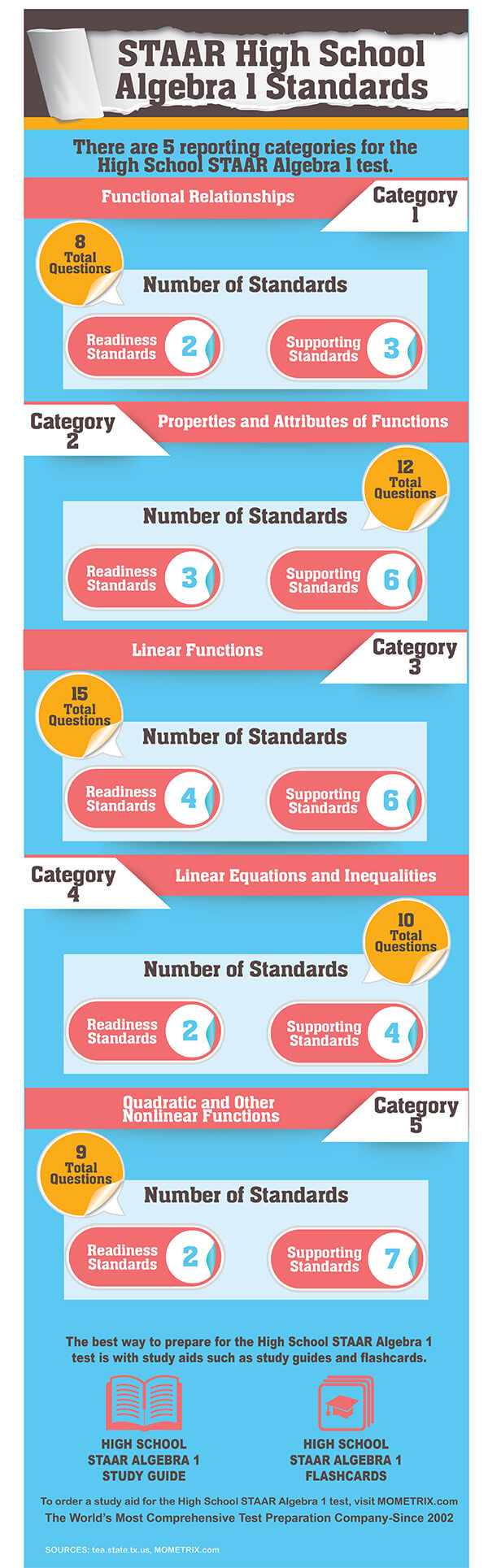 STAAR High School Algebra 1 Standards. There are 5 reporting categories for the High School STAAR Algebra 1 Test: Functional Relationships-8 questions; Properties and Attributes of Functions-12 questions, Linear Functions-15 questions; Linear Equations and Inequalities-10 questions; Quadratic and Other Nonlinear Functions-9 questions.