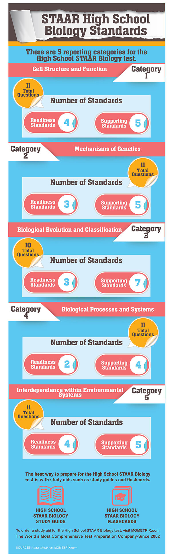 STAAR High School Biology Standards. There are 5 reporting categories for the High School STAAR Biology Test: Cell Structure and Function-11 questions; Mechanism of Genetics-11 questions; Biological Evolution and Classification- 10 questions; Biological Processes and Systems- 11 questions; Interdependence within Environmental Systems-11 questions.